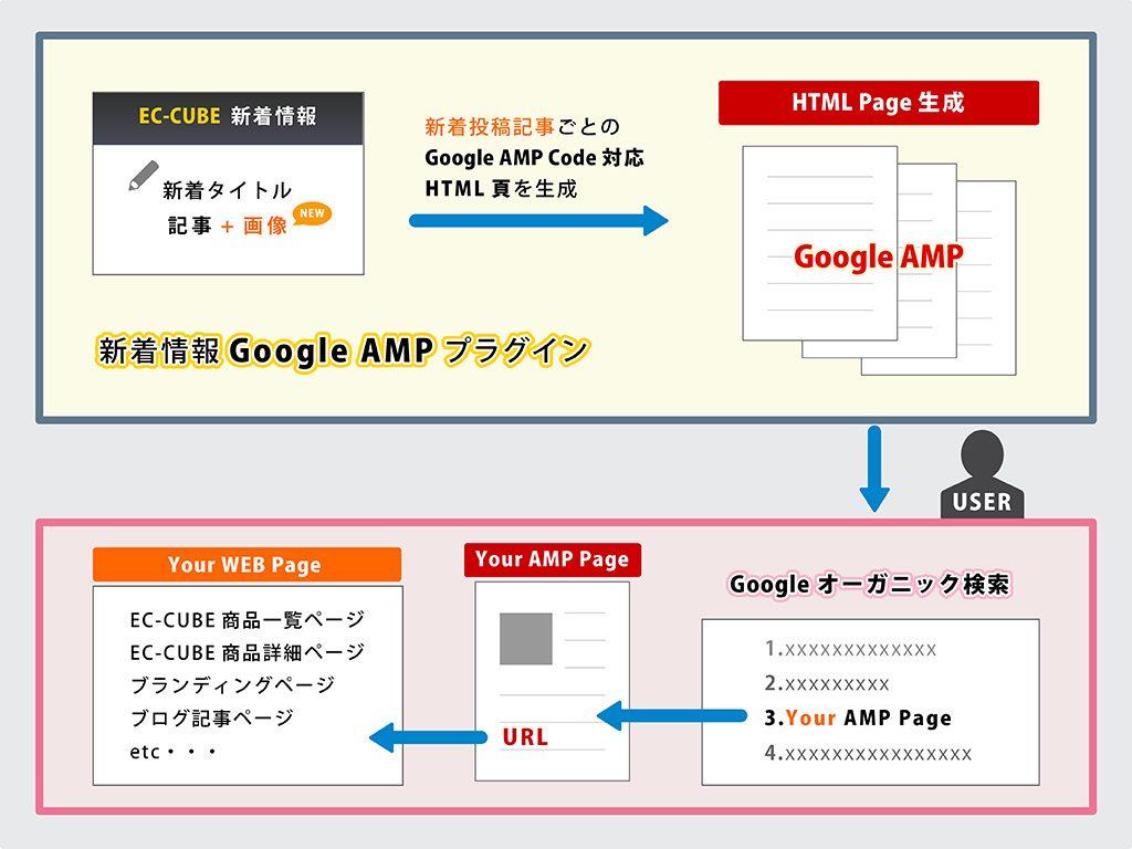 ECCUBE GoogleAMPプラグイン